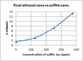 sulphur dioxide in white wine lab After movement of a delicate white wine the loss of free sulfur dioxide in wine is proportional to the dissolved oxygen content producers not using vacuum filters, corkers subscription to enology notes.